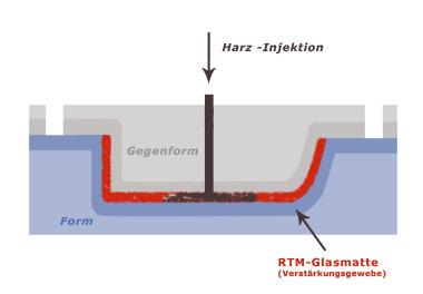 RTM-Grafik
